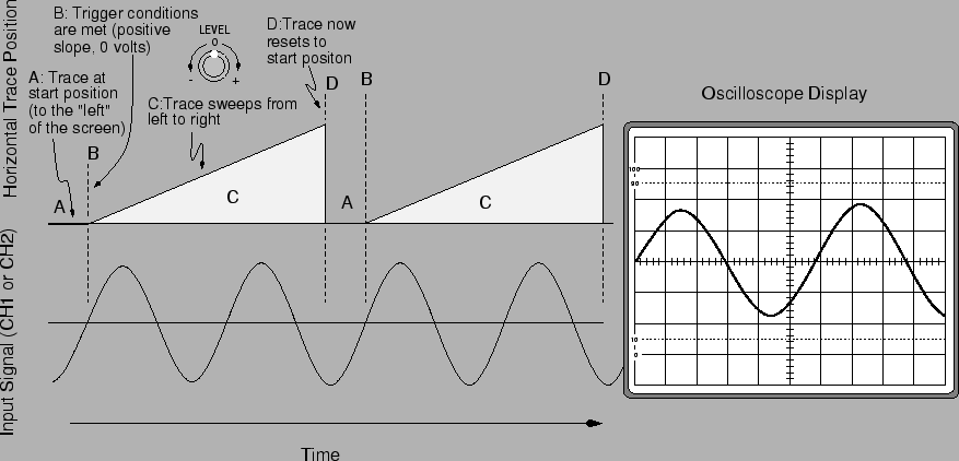 E-8: Cathode Ray Oscilloscope and Differential Amplifiers